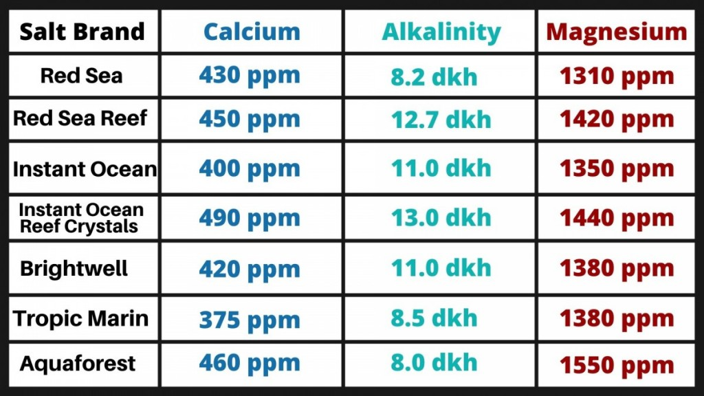 saltwater nutrient comparison