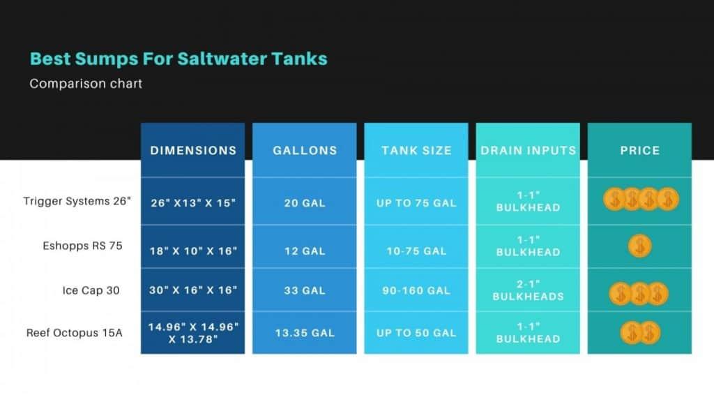 Best Sump Comparison Chart for Saltwater Tanks