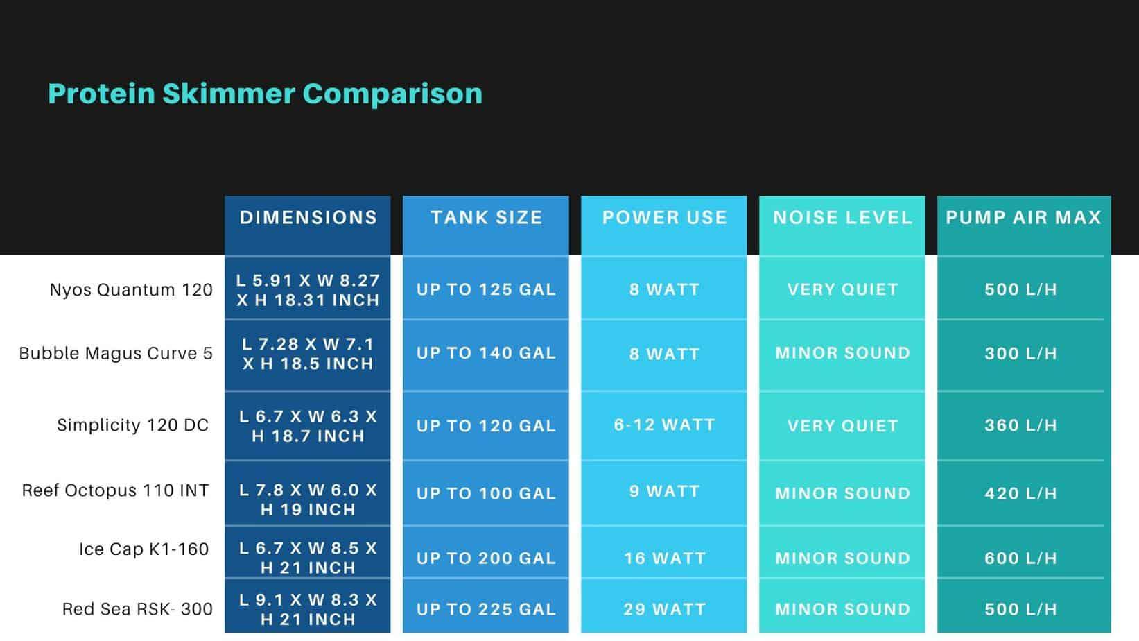 protein skimmer comparison