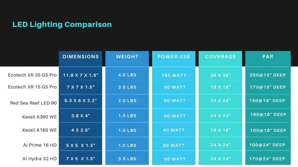 led comparison