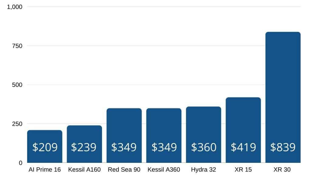 Aquarium LED price compare