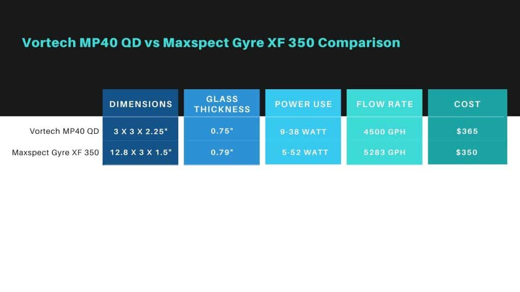 Vortech MP40QD vs Maxspect Gyre XF 350