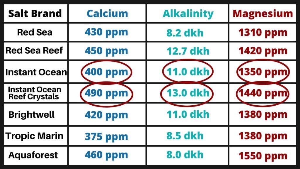 instant ocean salt parameters